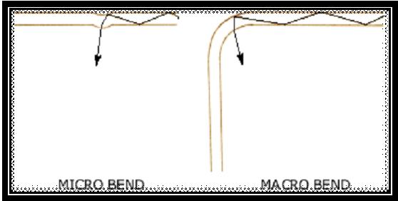 Fiber bend radius