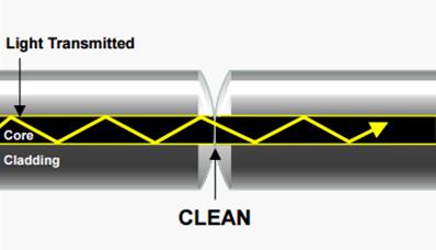 Clean fiber cable